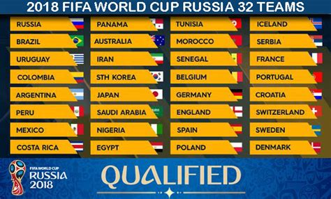 list of world cup 2018 fifa world cup russia 32 teams list fifa world cup