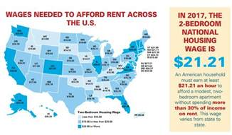 Apartment Leasing Hourly Pay Nobody Federal Minimum Wage Can Afford A Two