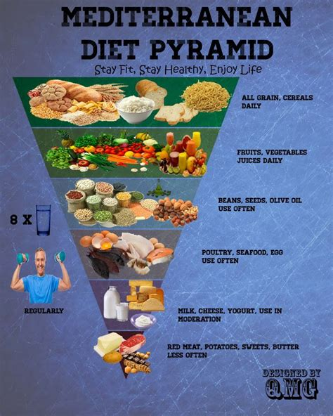 Ancient Countries That Used Detox by 1000 Ideas About Mediterranean Diet Pyramid On