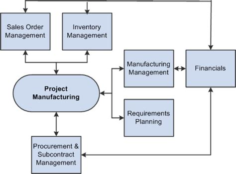 project manufacturing introduction to jd edwards enterpriseone project manufacturing