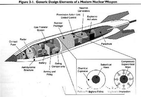 how to build a nuclear bomb weve demonized books but nuclear weapons free to live in world without fear