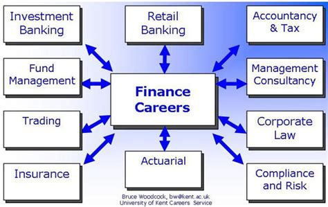 Mba Banking And Finance Uk by Finance Careers