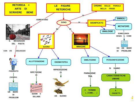 scienze e tecnologie alimentari test d ingresso mappa concettuale le figure retoriche mappe concettuali