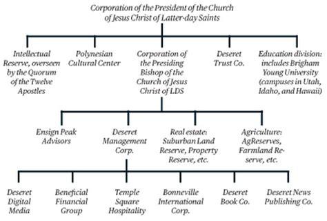 mormon church structure
