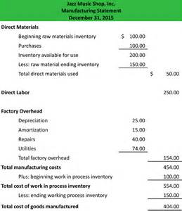 Schedule Of Cost Of Goods Manufactured Template by Manufacturing Statement Definition Meaning Exle