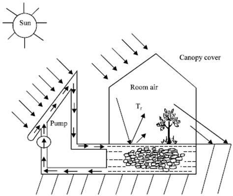solar heat storage in rock choice image diagram writing