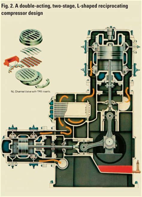 compressor lubrication, part iv a: positive displacement