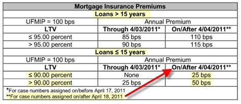 Fha Mortgagee Letter Mortgage Insurance Important New Changes Fha To Increase The Fha Monthly