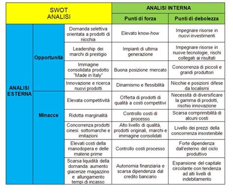 business esempio startup swot analysis e business plan b2corporate