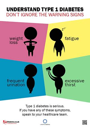 posters  diabetes symptoms risks complications