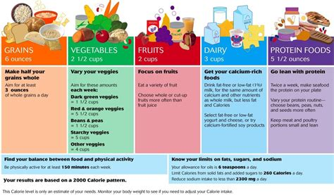 healthy fats and proteins protein carb food chart the right nutrition chart
