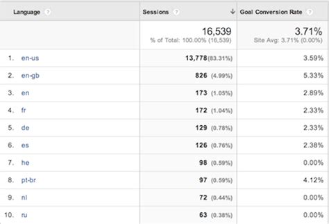 how to use google analytics audience data to improve your
