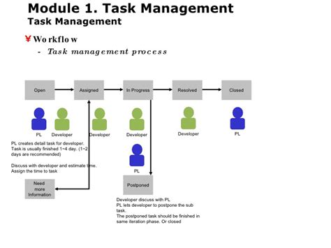 workflow task management alm application lifecycle management