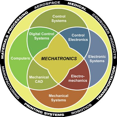 Home Design Engineer One Labs Mechatronics