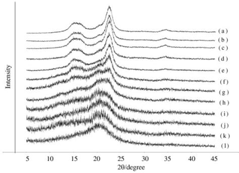 xrd pattern cellulose x ray diffraction xrd patterns of cellulose with and