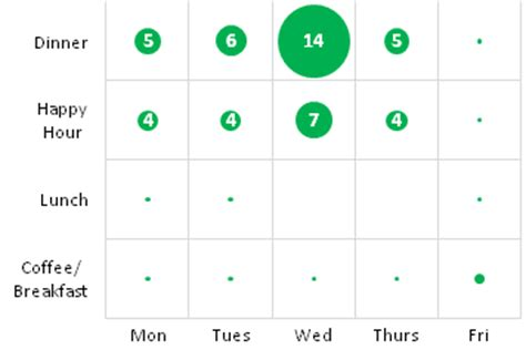 tutorial excel bubble chart bubble chart excel 2010