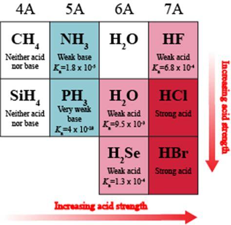 Acid Strength Table by Chemistry Properties That Determine Acid Strength Shmoop Chemistry