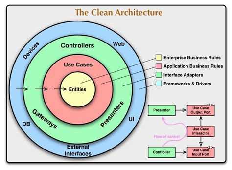 Onion Architecture Domain Services Vs Application Services
