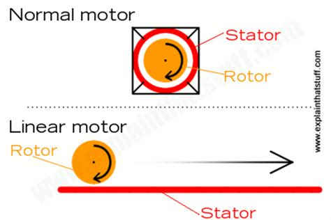 conclusion of linear induction motor how do linear motors work a simple introduction
