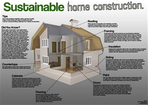 how to make your house green sustainable home construction sustainability