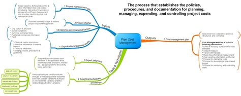cost plan project management mind maps leadership project