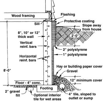 basement wall thickness shows the components of a well constructed basement our house is a house