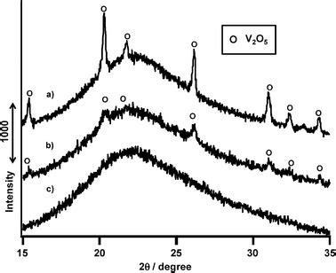 xrd pattern of vanadium oxidative dehydrogenation of propane using lattice oxygen