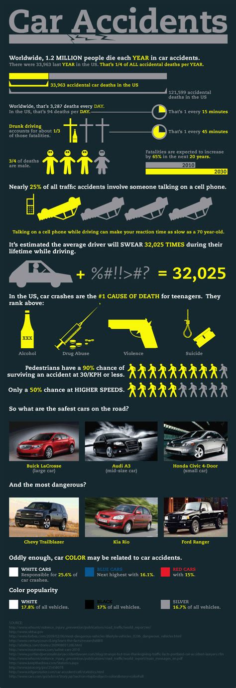 Car Types Of Accidents by Which Are The Most Common Types Of Car Accidents