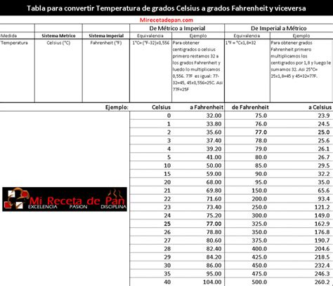 tabla de conversion temperaturas tabla conversion de temperatura related keywords tabla