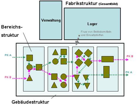 unterschied layout und template fertigungsmittelanordnung der wirtschaftsingenieur de