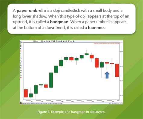 candlestick umbrella pattern one day candlestick reversal patterns contracts for