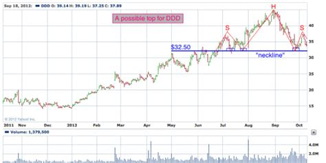 x pattern stock reviews 3d systems corporation nyse ddd todays big stock