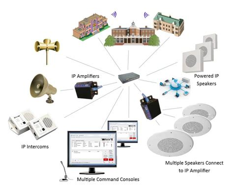 ip and how network attached paging and intercoms increase