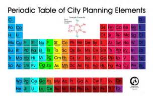 My Periodic Table History Of The Periodic Table City Of Hobart