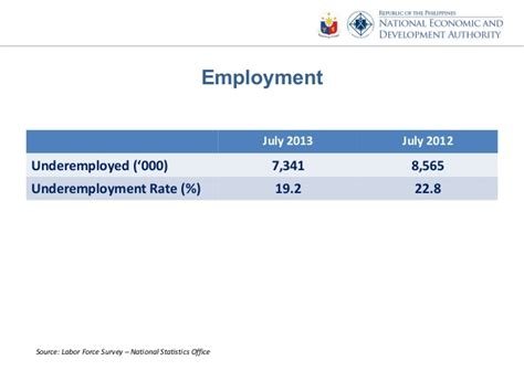 the daily labour force survey december 2013 results of the july 2013 labor force survey