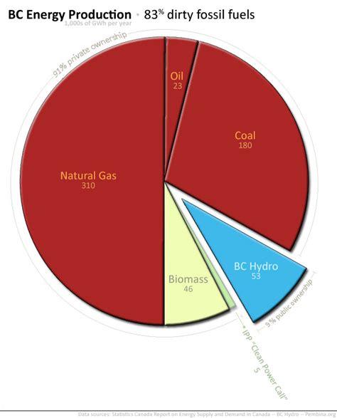 pattern energy british columbia energy in british columbia