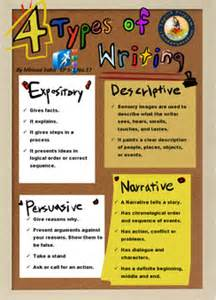 Types Of Essay Writing Styles by Expository Express It By Writing