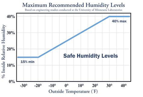 what is the most comfortable humidity level optimum humidity levels for any home airbetter org