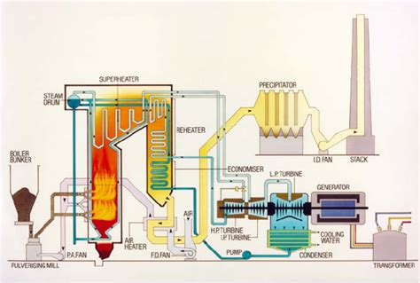 power plant boiler diagram pulverised coal combustion with higher efficiency
