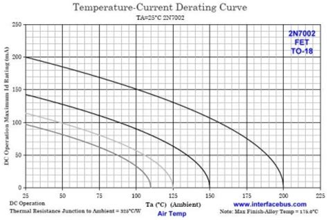 fet transistor graph 2n7000 fet derating curve based on temperature graphics