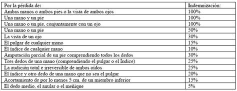 tabla de indemnizaciones laborales 2016 this is gabs 180 s life cuanto vale cada parte de tu