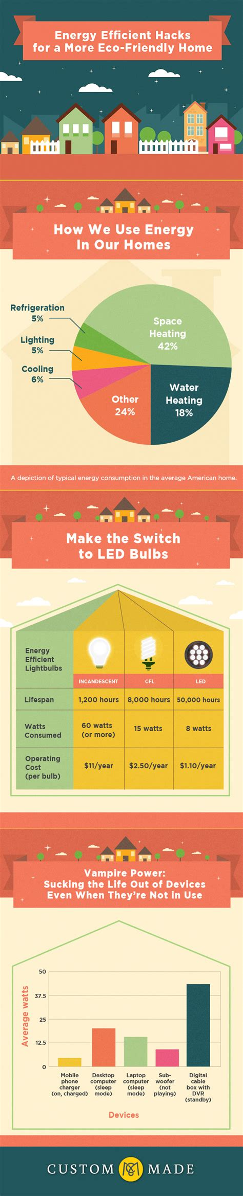 Blogger Energy | energy efficient hacks for a more eco friendly home energy
