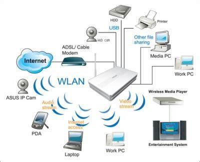 how to upgrade etisalat internet connection etisalat router setup laptop mac repairs dubai laptop