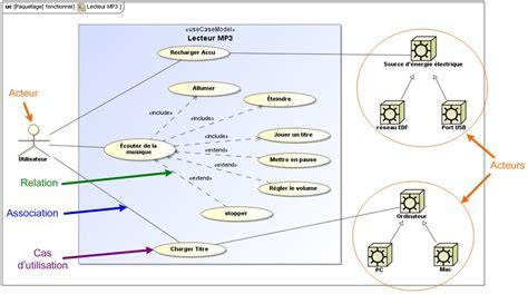sysml diagramme de contexte description fonctionnelle