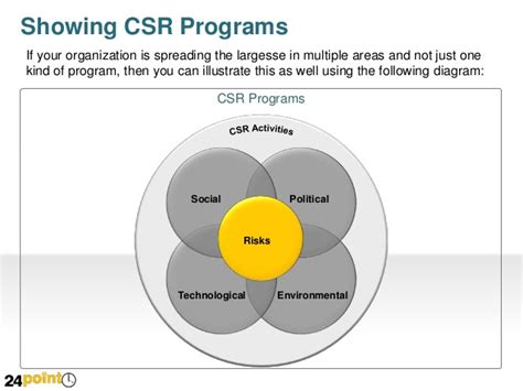 csr plan template illustrate corporate social responsibility powerpoint