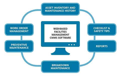 Maintenance Management maintenance management systems procedures