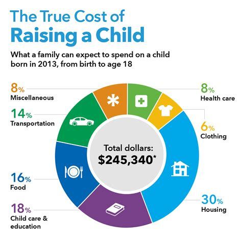 how much does it cost to raise a child today american funds