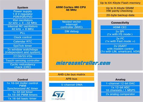 st micro arm programming for embedded systems volume 6 books stmicroelectronics stm32f0 microcontrollers with cortex m0