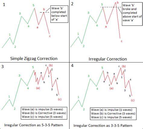 Correction Type irregular correction of elliott wave theory explained by