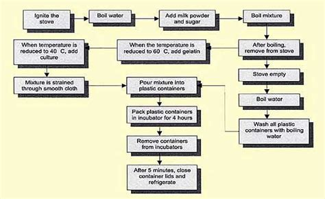 bread process flowchart flowchart of bread 28 images how to make toast